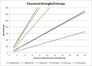 Password-Entropy