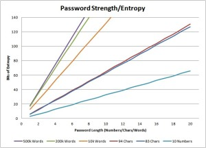 Password-Entropy