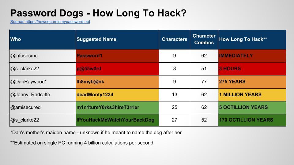 Password Dog Days