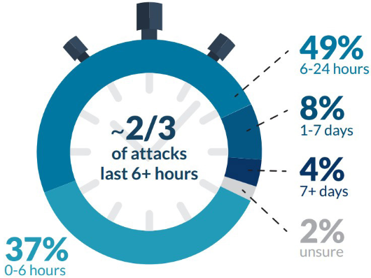 Organizations Hit By DDoS Attacks Lose ,000 Per Hour, Survey Says