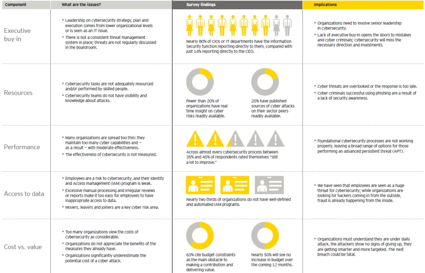 ey-5-critical-foundational-components-of-cybersecurity
