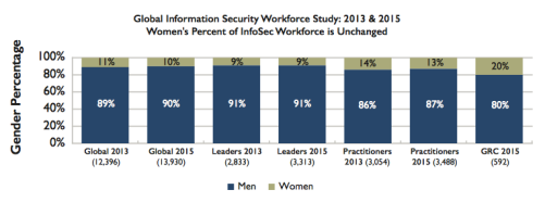 P2 (ISC)2 Women In Security: Wisely Positioned For The Future of InfoSec