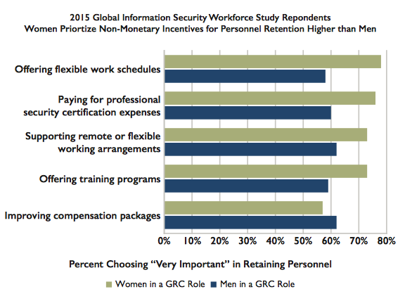 P14 (ISC)2 Women In Security: Wisely Positioned For The Future of InfoSec
