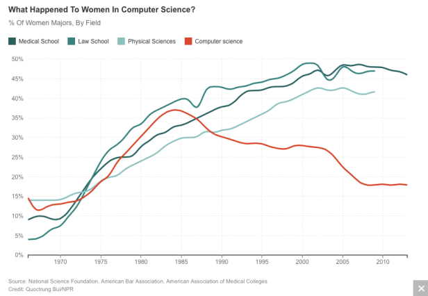 http://www.npr.org/sections/money/2014/10/21/357629765/when-women-stopped-coding