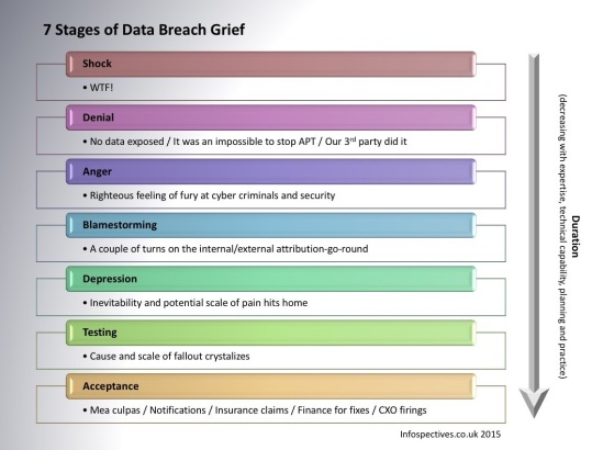 7 Stages of Data Breach Grief