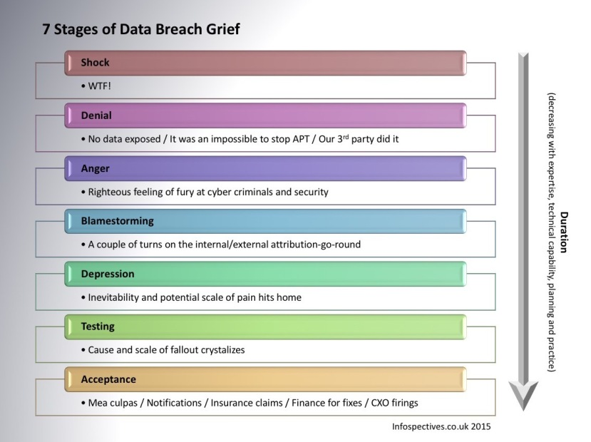 7 Stages of Data Breach Grief copy