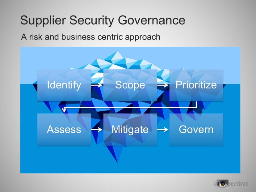 Supplier Security Governance 23rd Nov 2015