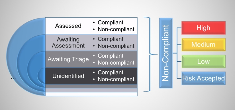 Compliance vs Risk...again