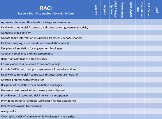 Supplier Security Governance RACI