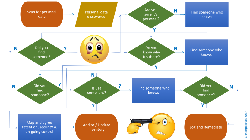 Data Discovery Flow