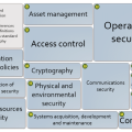 ISO27002 Contents