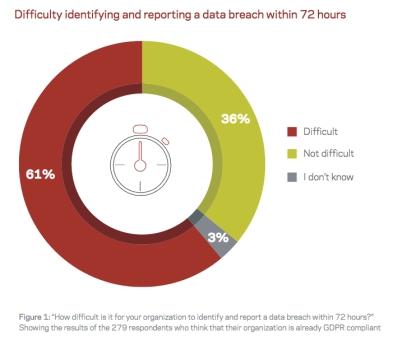 Veritas GDPR fig 1 - Breach