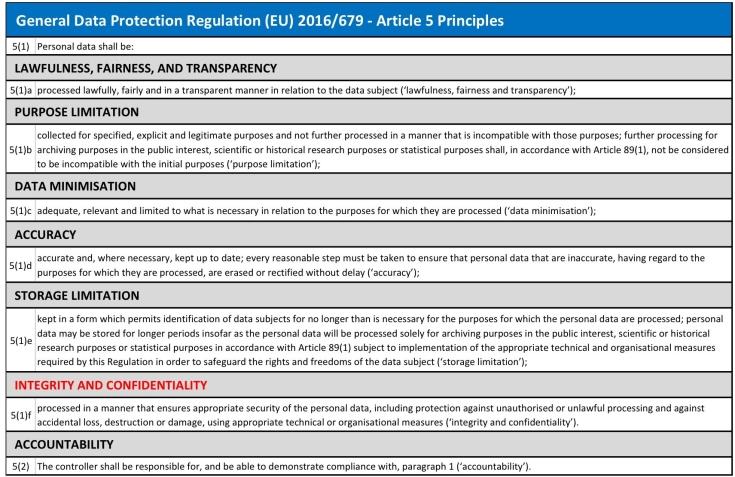 GDPR Article 5 Principles