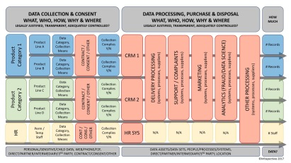 Data Asset Framework